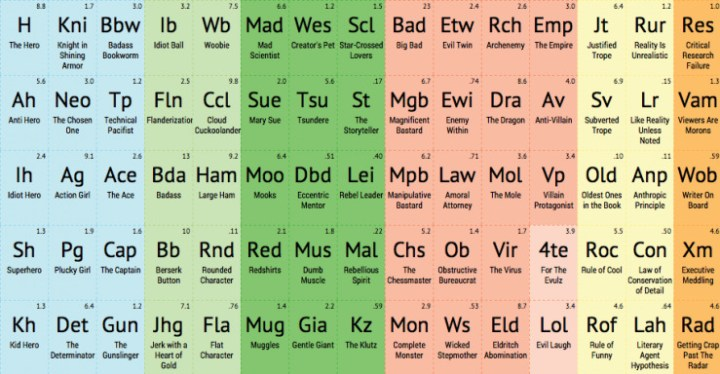 A periodic table showing cliches and tropes.