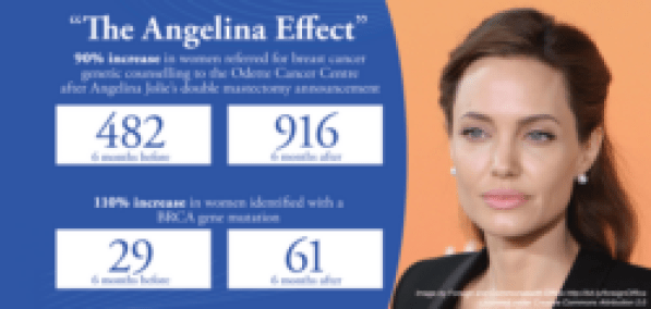the image of a statement made in relation to Angelina Effect, which demonsates the rise in the number of people getting mammographies