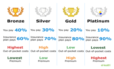 the graph which shows the metal tier system in the US, bronze silver gold and platinum level benefits, in four vertical side-by-side rows