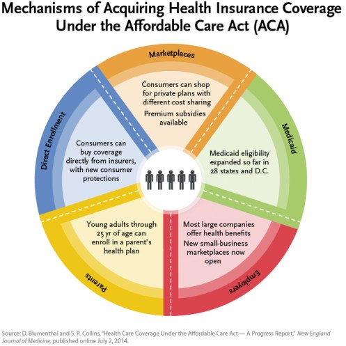 the image of a circleshaped diagram which reads the meachnism of acquiring health insurance coverage under the Affordable Care Act, in 5 sections colored with orange green pink yellow and blue, it addresses ACA's benefits