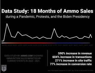 ammo sales during the pandemic