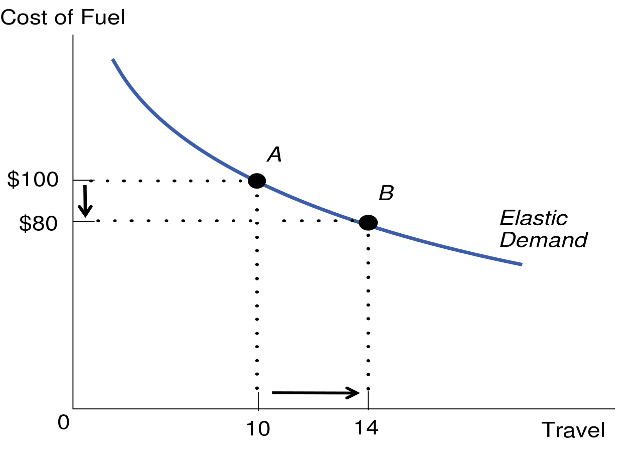 Price Elasticity Of Demand Definition Formula