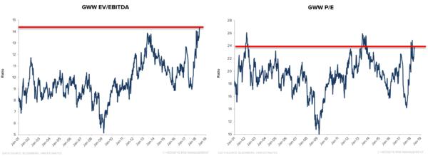 Stock Report: W. W. Grainger (GWW) - gww32