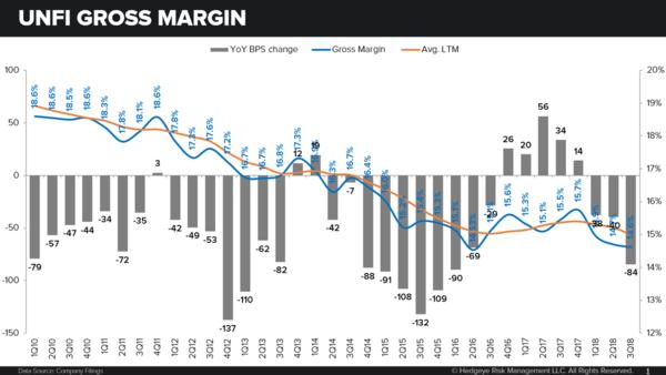 Stock Report: United Natural Foods (UNFI) - unfi gross margin
