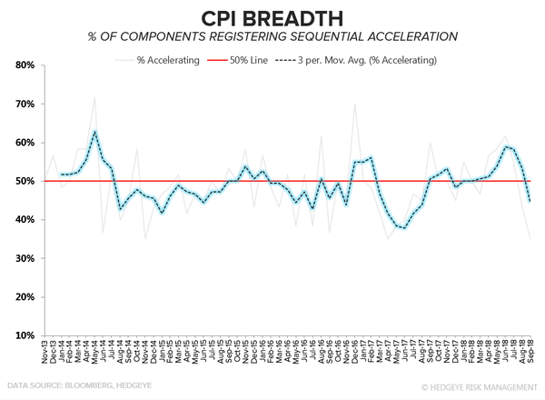 Real-Time Macro: Quad 4 in Q4 Freak-Out & An Update on U.S. Inflation - cpi5
