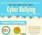 Edudemic: What Teachers (And Students) Must Know About Cyberbullying