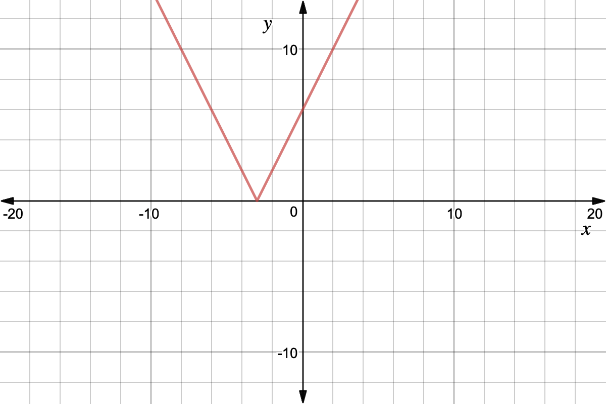 Interpret Absolute Value Functions As Piecewise
