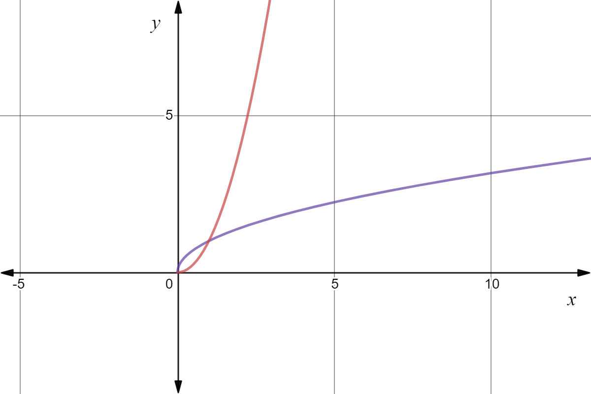 Domain Of Inverse Function