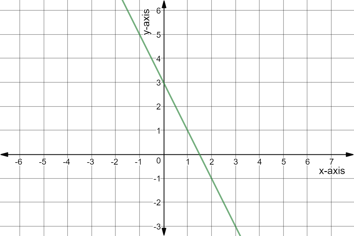 Slope Intercept Form Write Equation From A Visual