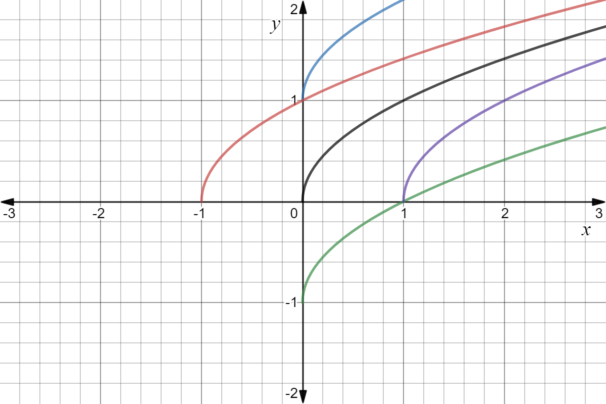 Square Root Graphs In Depth