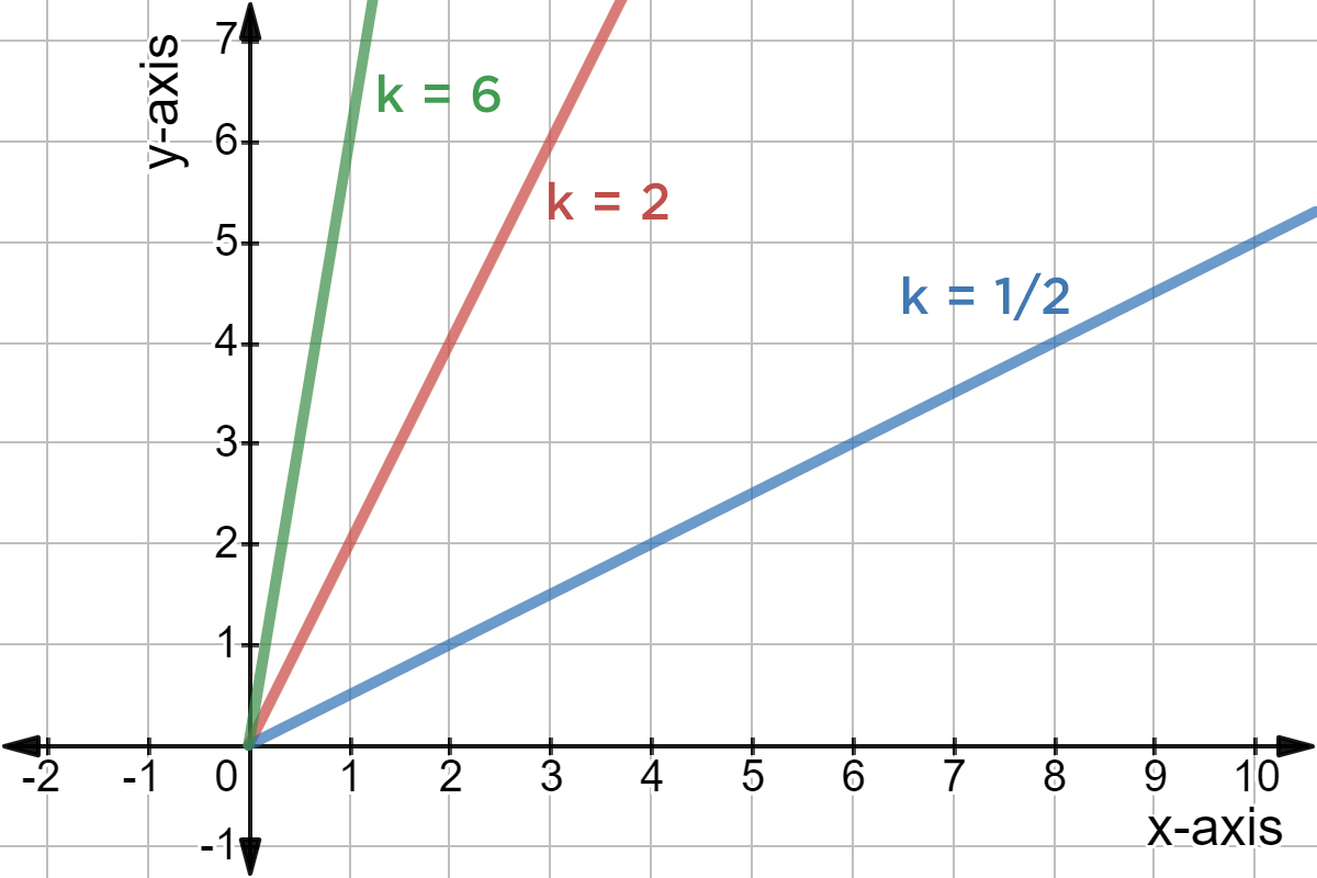Direct Variation Find Constant And Graph