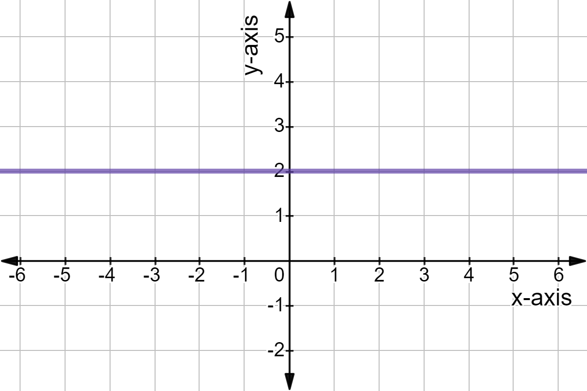 Horizontal Lines Have Zero Slope