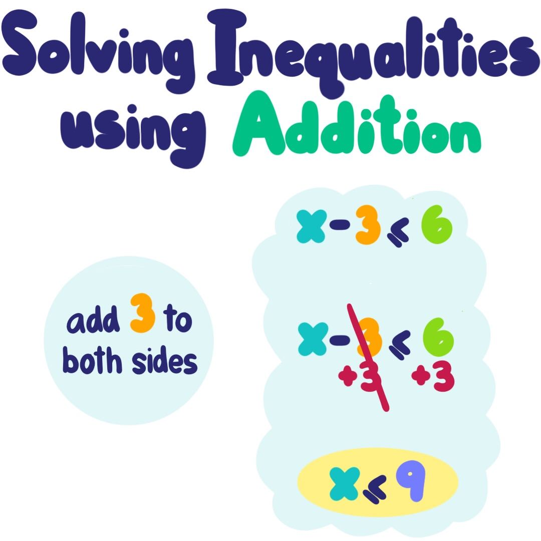 Solving Inequalities With Addition Or Subtraction