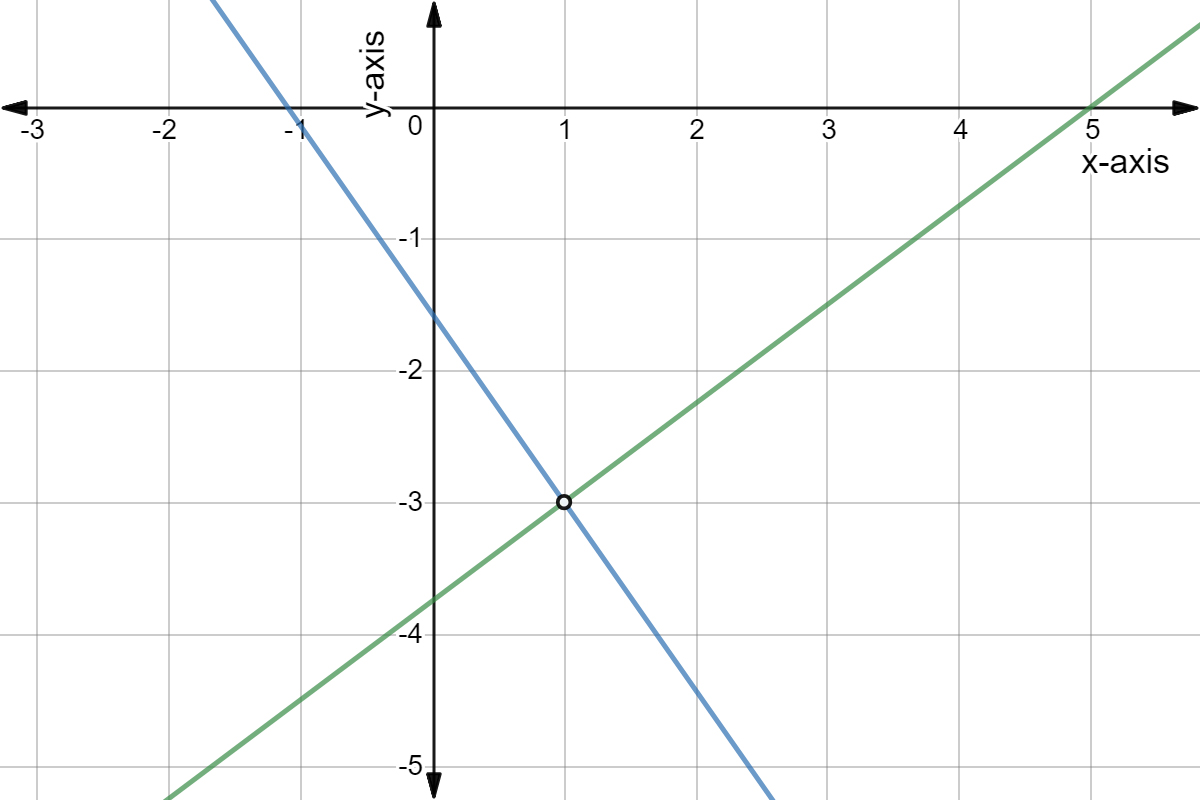 Solve Systems Of Linear Equations By Graphing