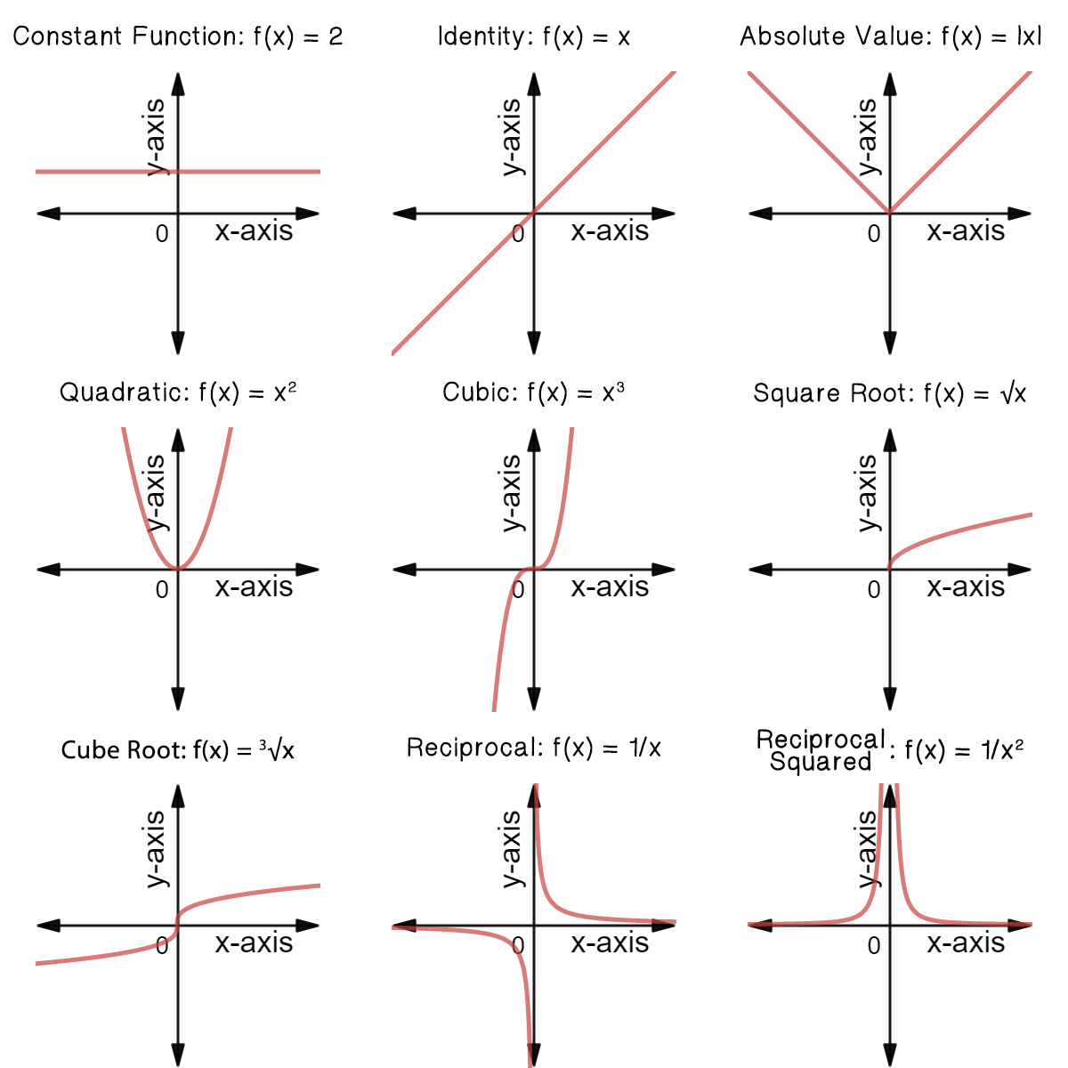 Classifying Common Functions