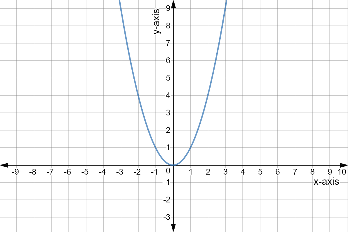 Intro To Quadratic Graphs Key Features Of Parabolas