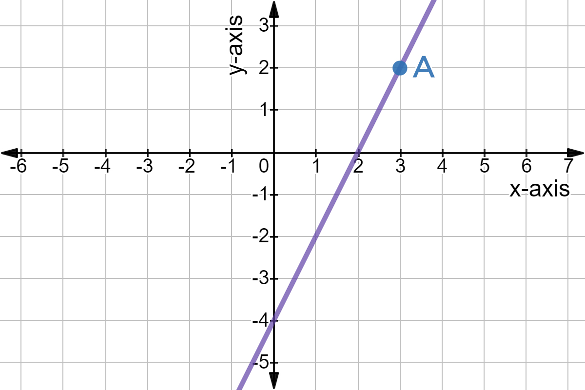 Use Graph To Find Slope