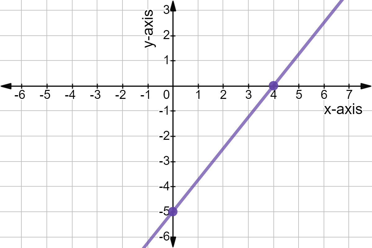 Graph Linear Equations Using X And Y Intercepts