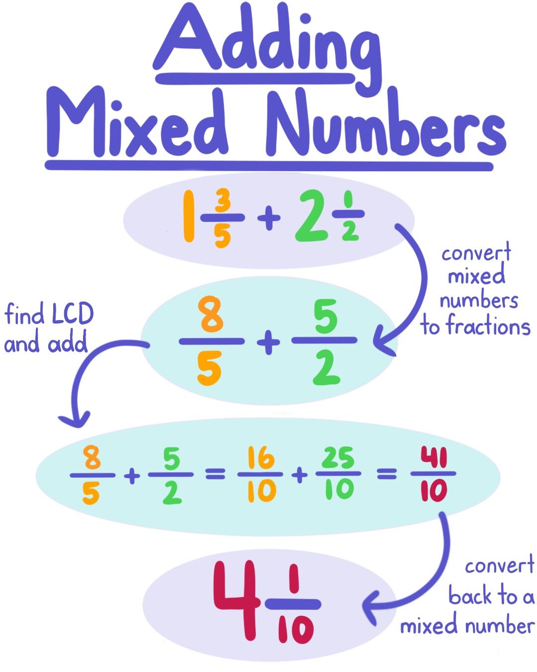 How To Add Mixed Fractions