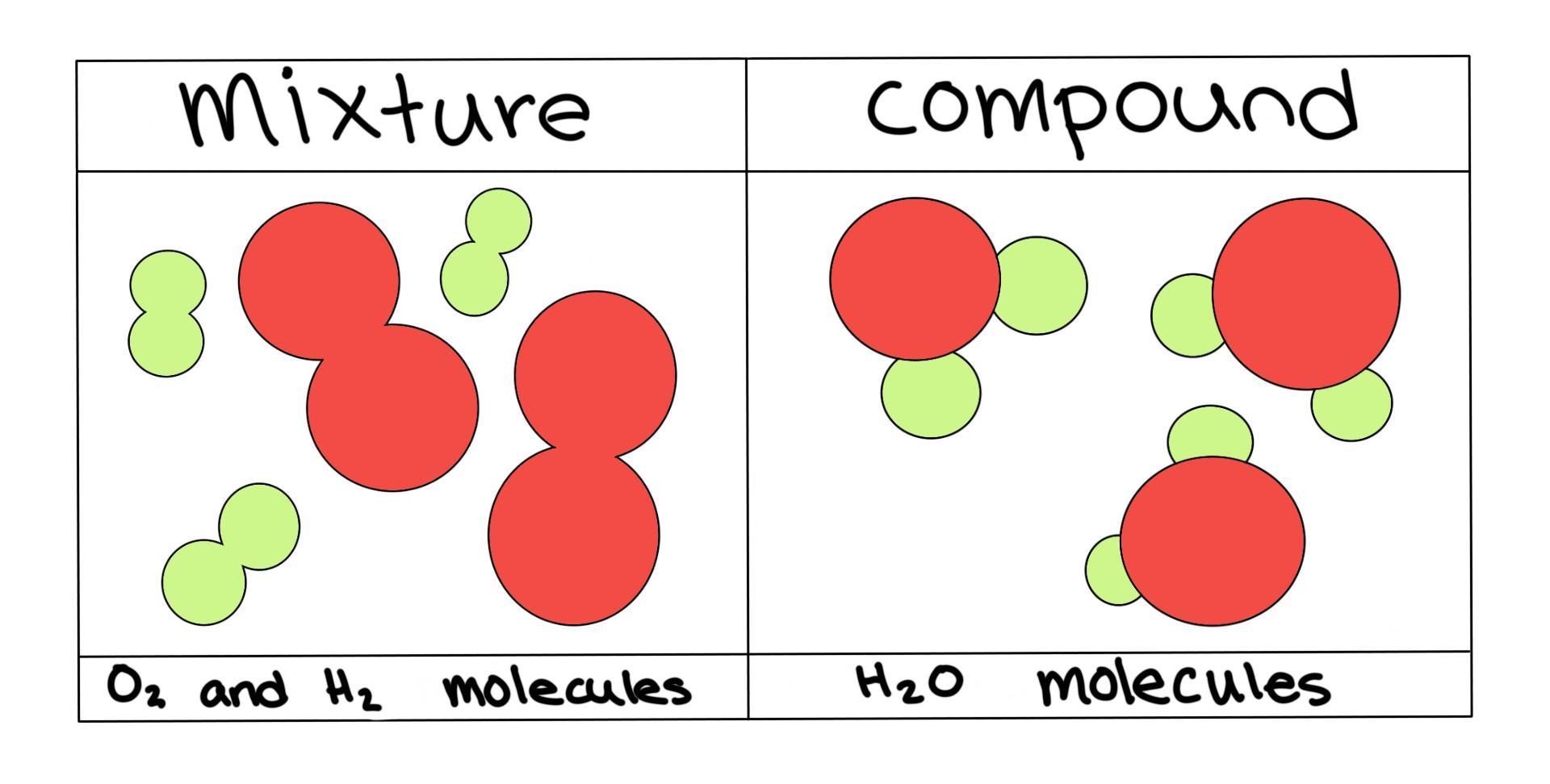 Homogeneous Vs Heterogeneous Mixtures A Comparison