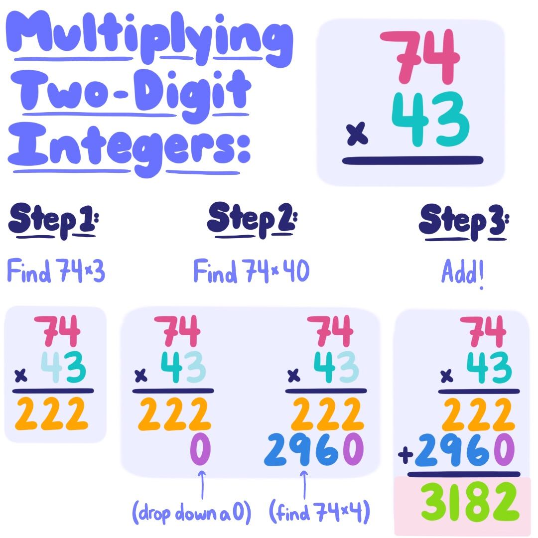 Multiplying Positive Numbers Rules Amp Practice