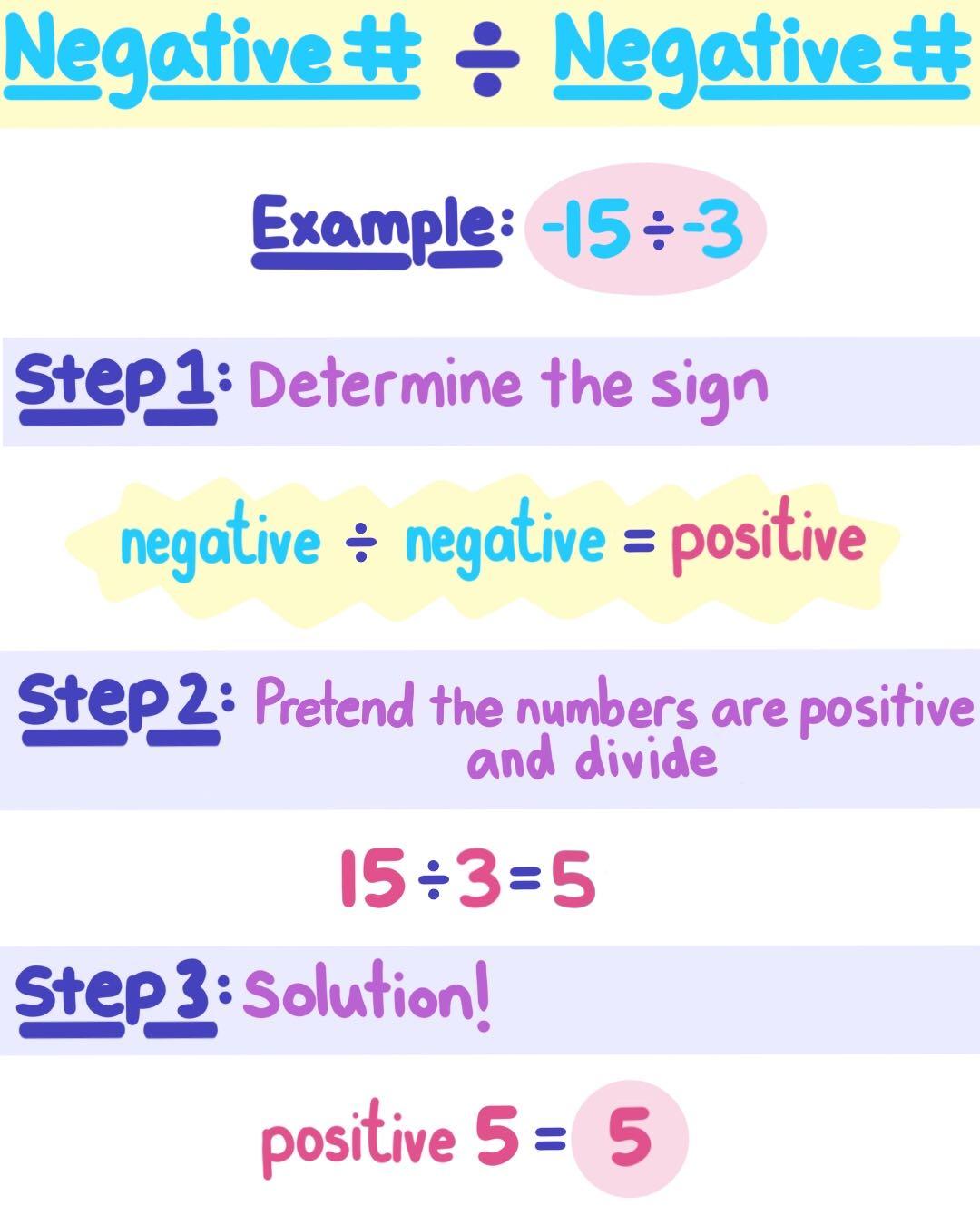 Dividing Negative Integers