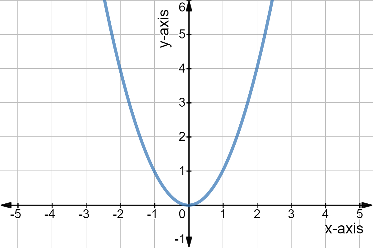 Intro To Linear Vs Nonlinear Functions