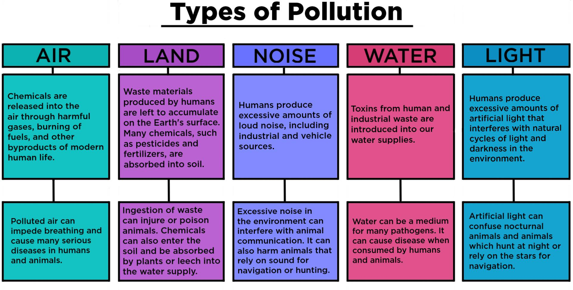 Pollution Types Amp Examples