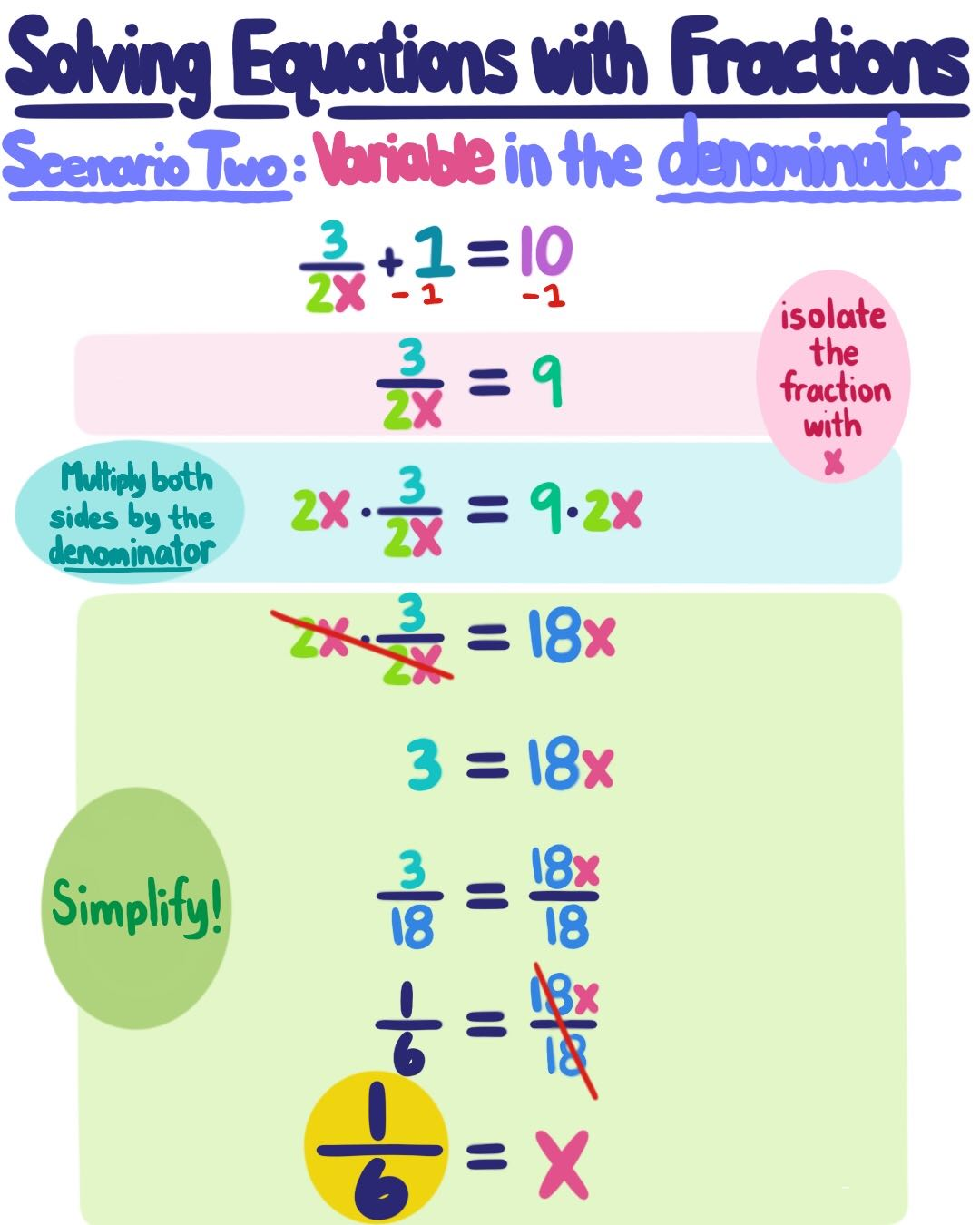 How To Solve Linear Equations With Fractions In Them