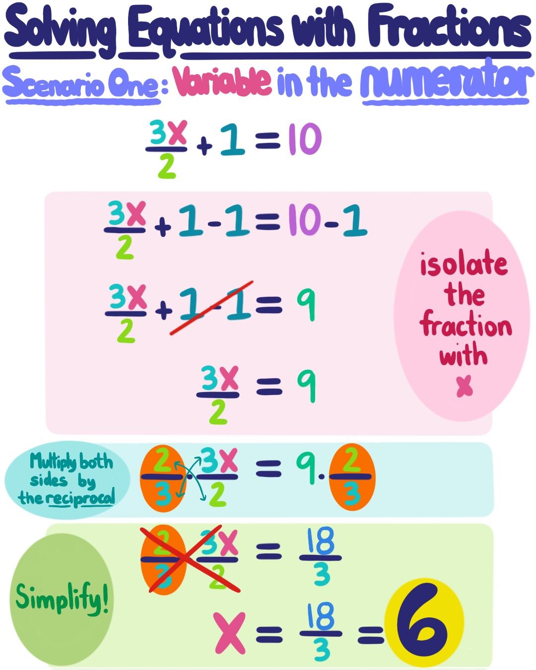 Intro To Equations With Fractions