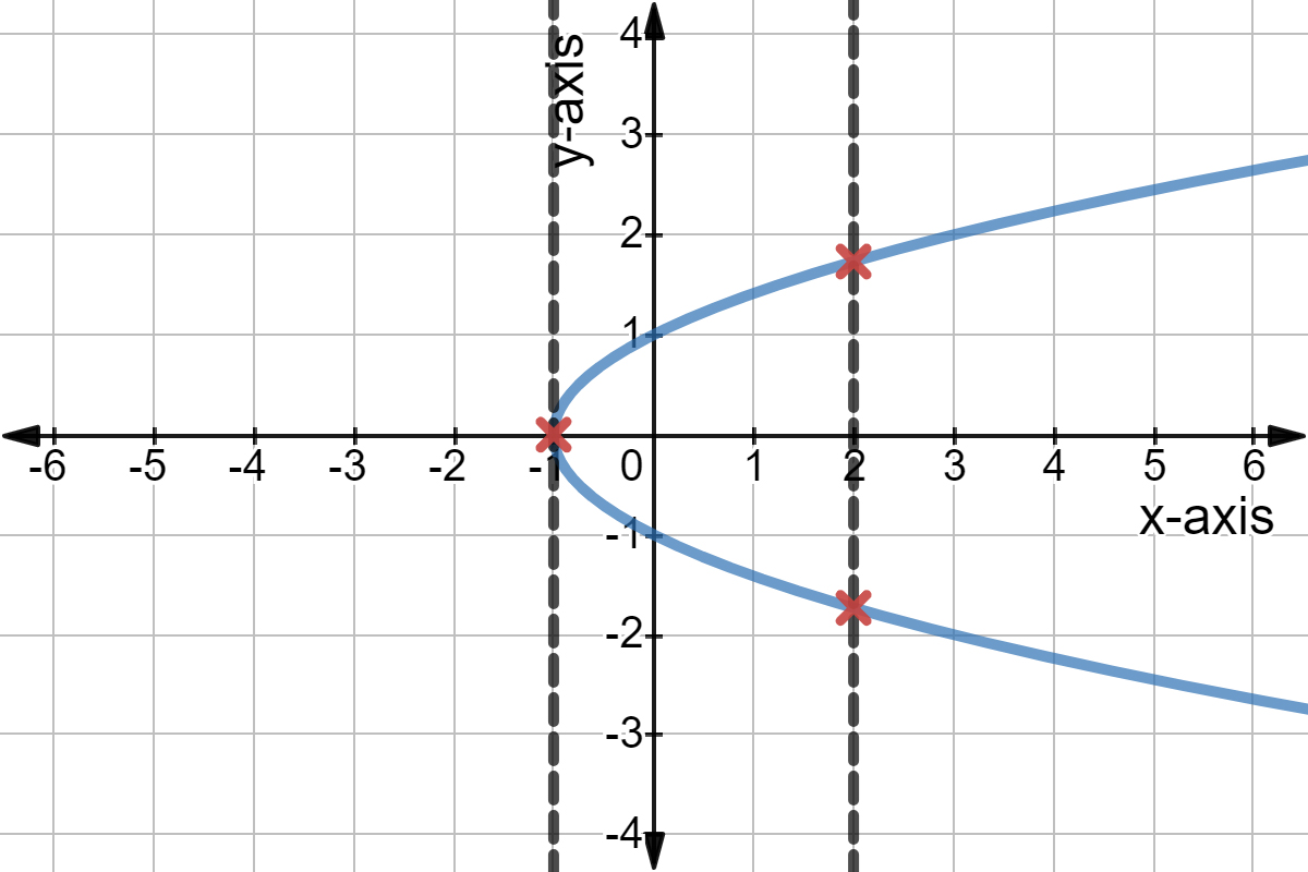 What Is The Vertical Line Test