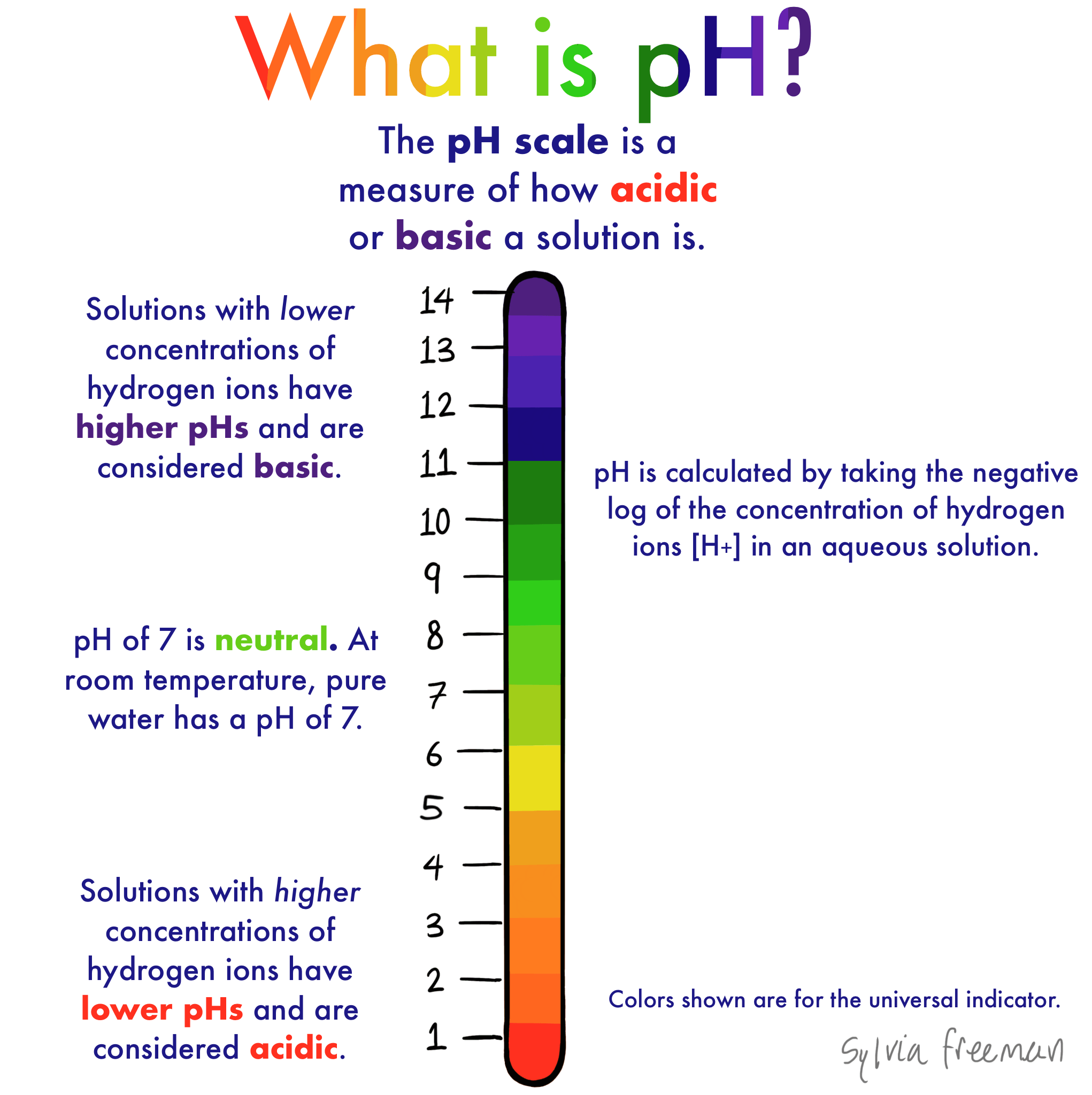 What Is Ph Definition Amp Overview