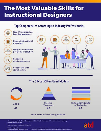 instructional designer skills