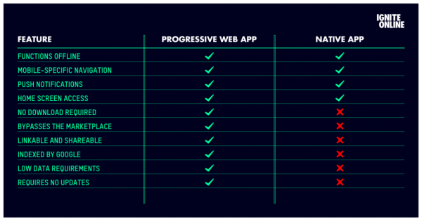 PWA-vs-Native-App