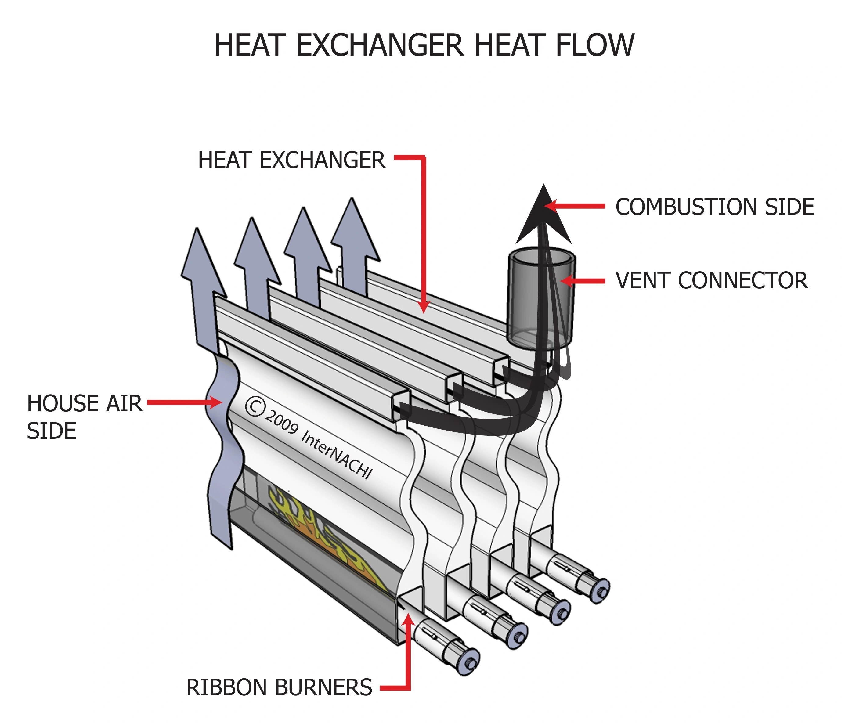 Internachi Inspection Graphics Library Hvac Heating Heat Exchanger Heat Flow 3d