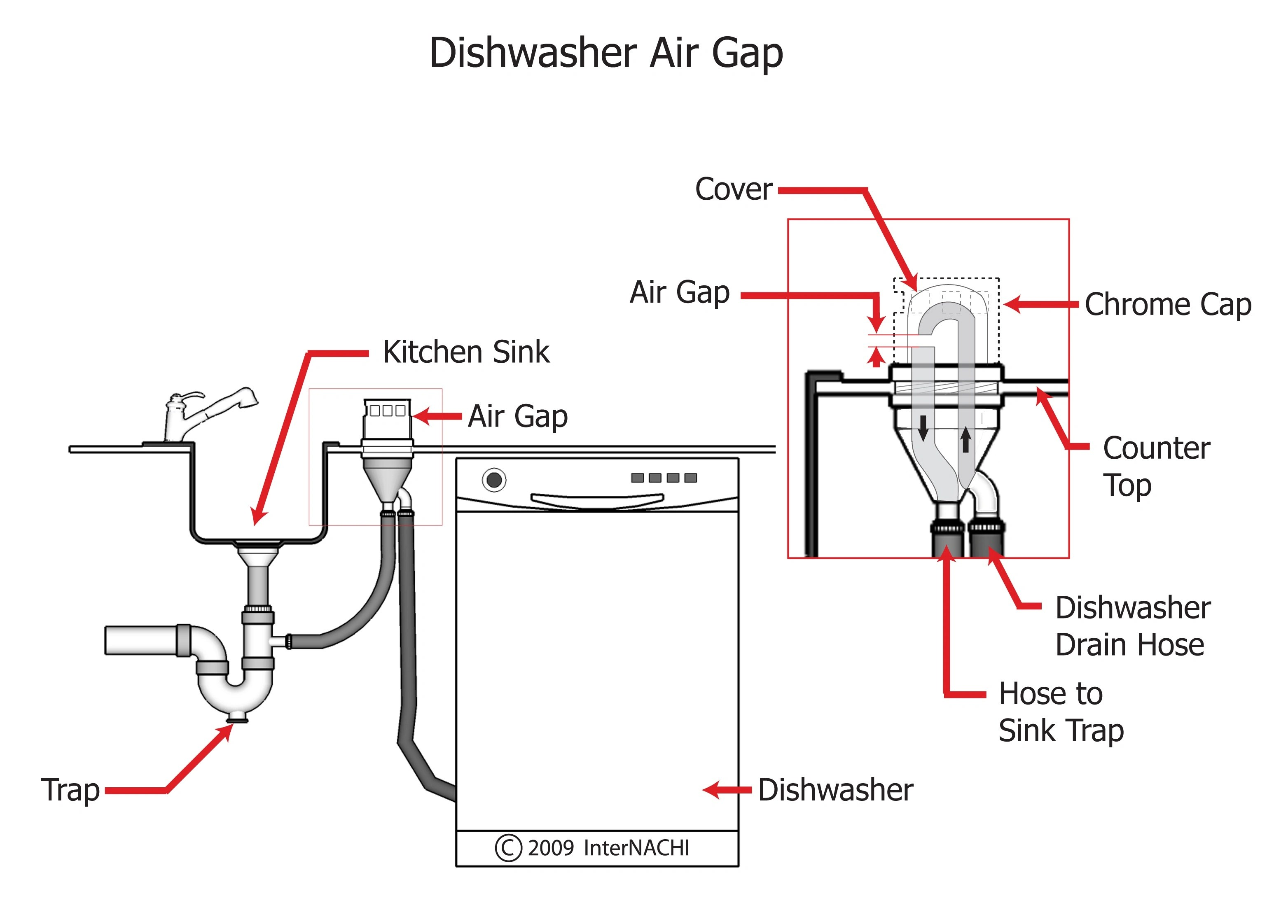 Internachi Inspection Graphics Library Plumbing Kitchens And Bathrooms Dishwasher Air Gap