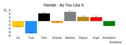 graph showing emotinal analysis of text of Hamlet