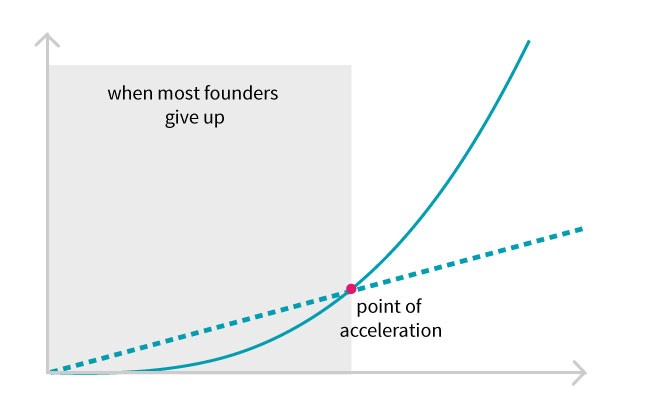 founder: point of acceleration - point of startup failure