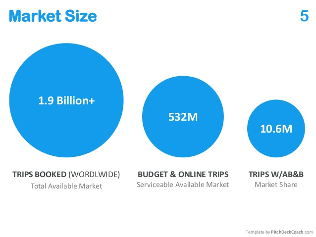 Market Size AirBnB | Chart
