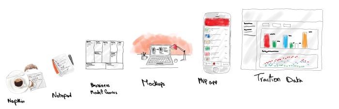 Evolusi materi startup pitch | Image