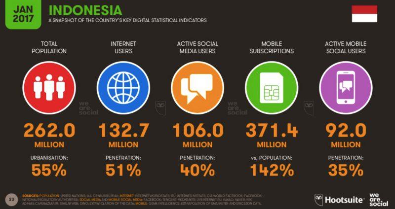 Image result for data pengguna medsos di indonesia 2017