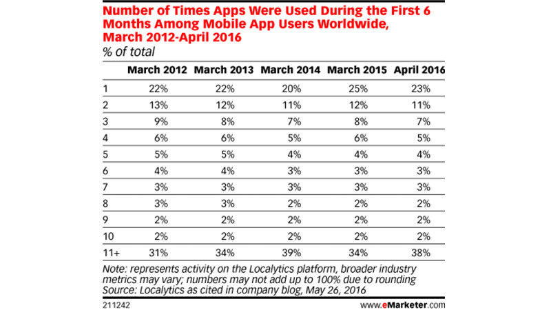 Aplikasi Mobile | eMarketer