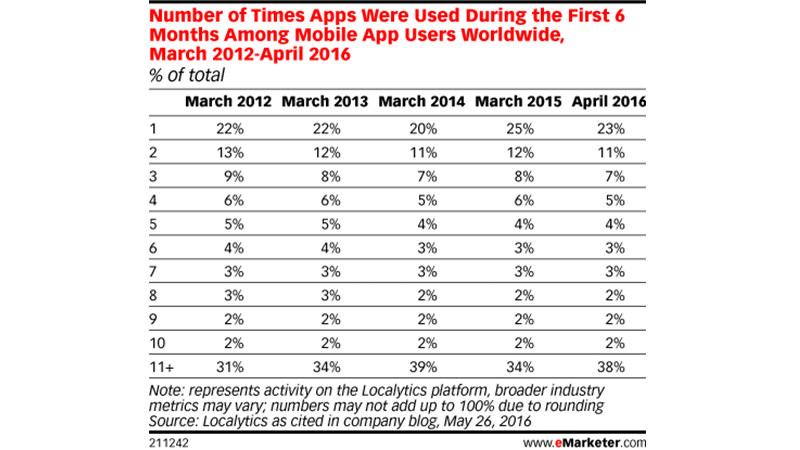 Aplikasi Mobile | eMarketer