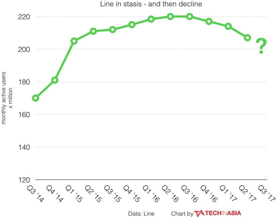 LINE Total User Q3 2017