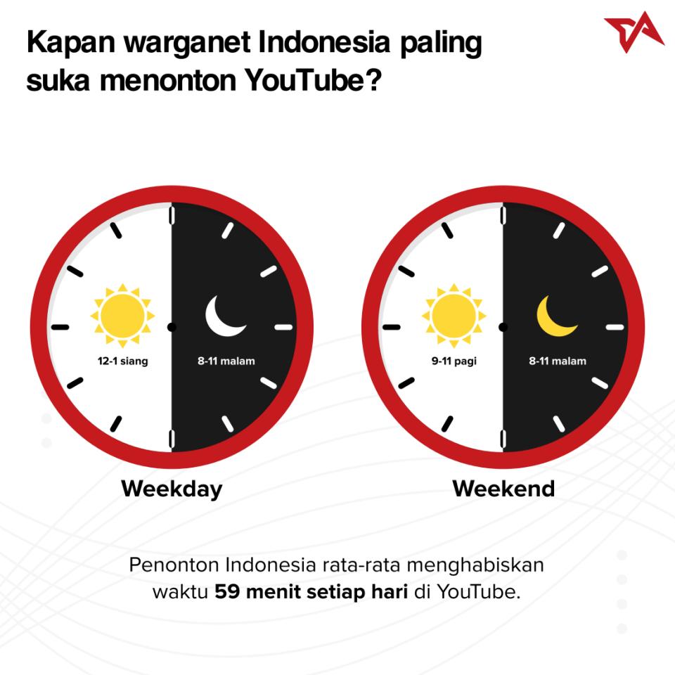 YouTube Indonesia | Infografik 2
