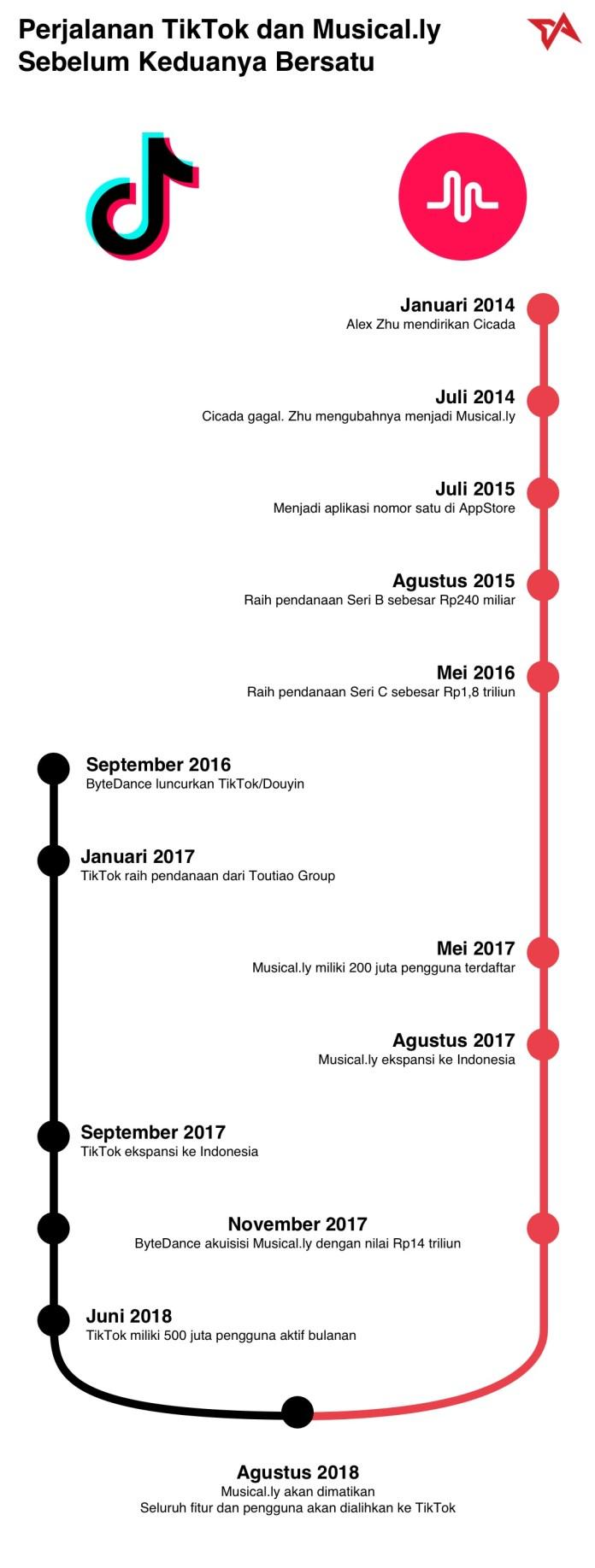 Infografis Perjalanan Aplikasi Video Singkat TikTok