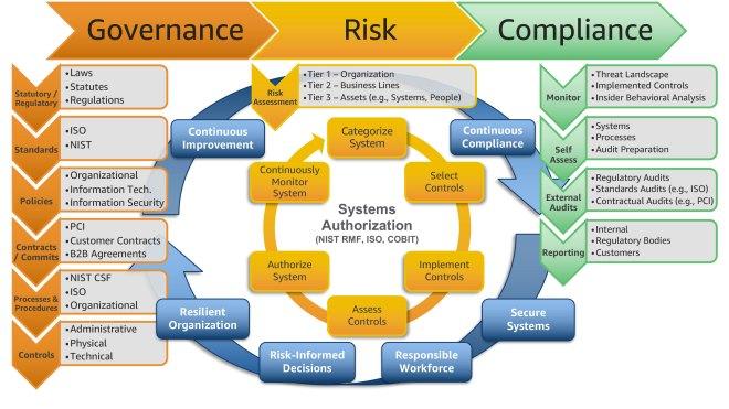 GRC relationship model