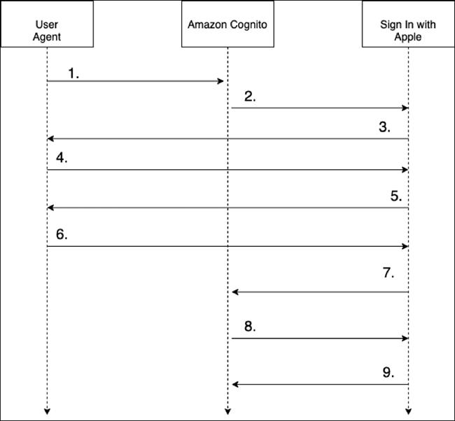 Figure 4: Federation flow