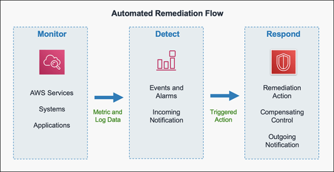 Figure 2: Automated remediation flow
