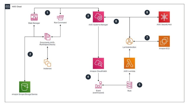 Figure 1: Architecture diagram